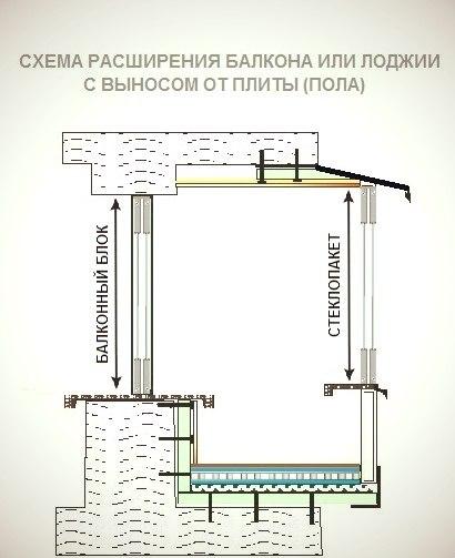 Закон о балконах и лоджиях..