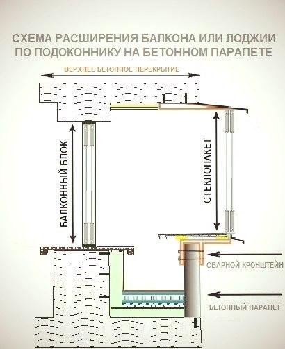 Фото и схемы балконов.