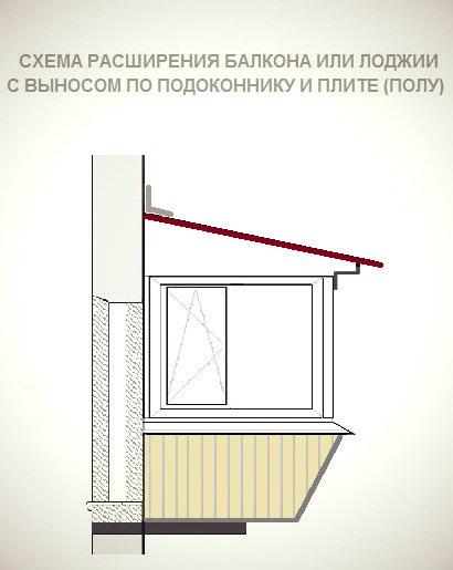 Расширение балкона документы..